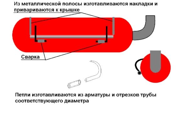 ustanovka-petel-i-germetizacija-kryshki