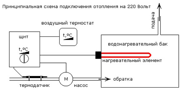 heating220_principle