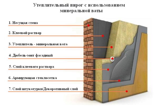 mokriy_fasad_mineralnaya_vata