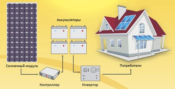 princip-raboty-solnechnyx-batarej