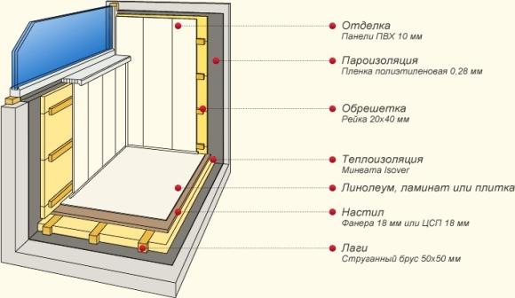 Утепление Балкона Своими Руками Пошаговая Инструкция Фото Видео img-1