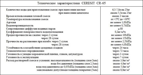 CERESIT_CR-65