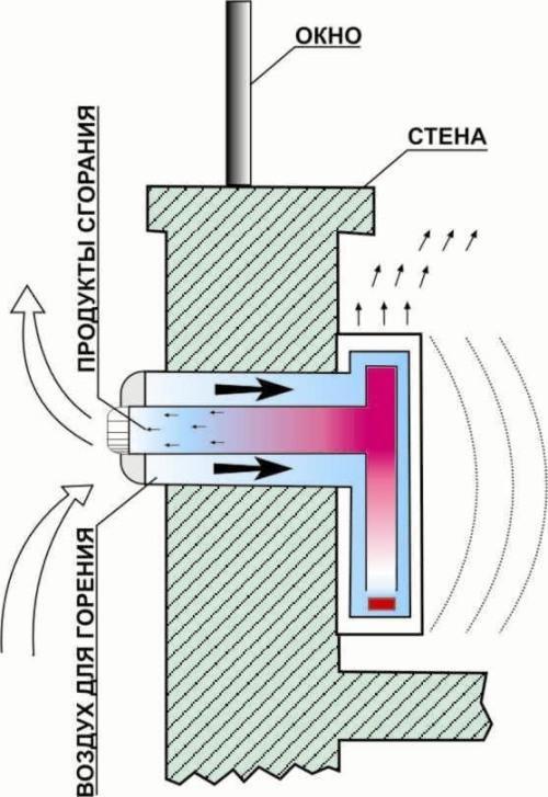 Как сделать конвектор газовый своими руками