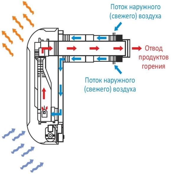 gaz_konvektor_shema_raboti