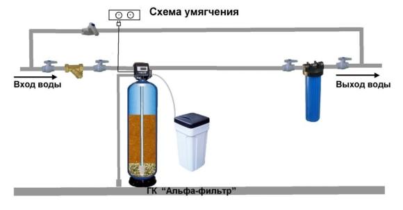 ustanovka_umiagcheniia_vody