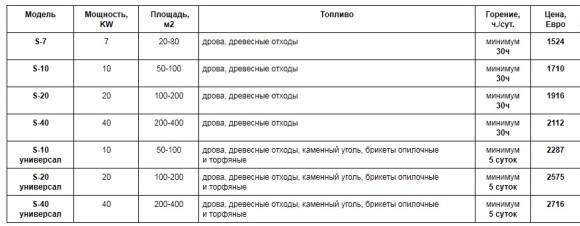 kotel-stropuva-price
