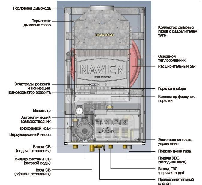 Инструкция По Эксплуатации Газовый Котел Wolf Gg-2E-S Ошибка 22