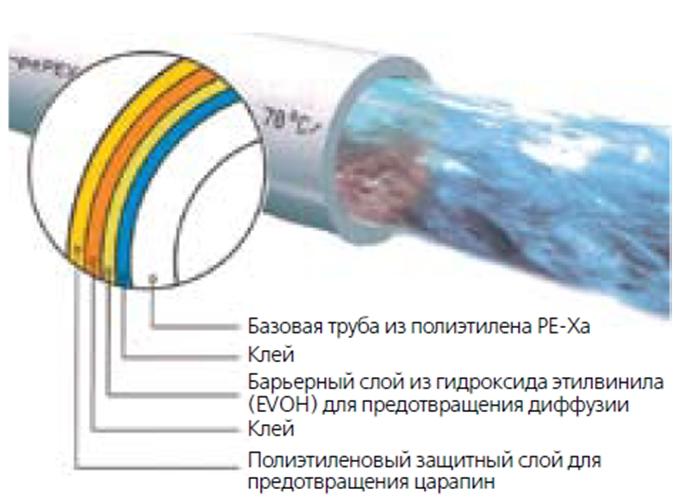 Размеры труб из сшитого полиэтилена 61
