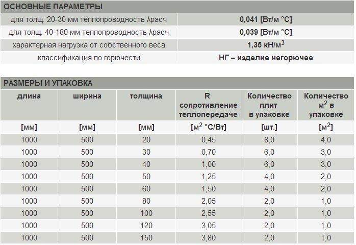 характеристики утеплителя роквул
