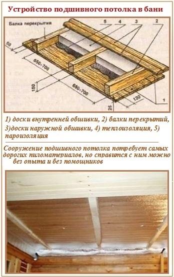 Потолок в каркасной бане своими руками инструкция по установке