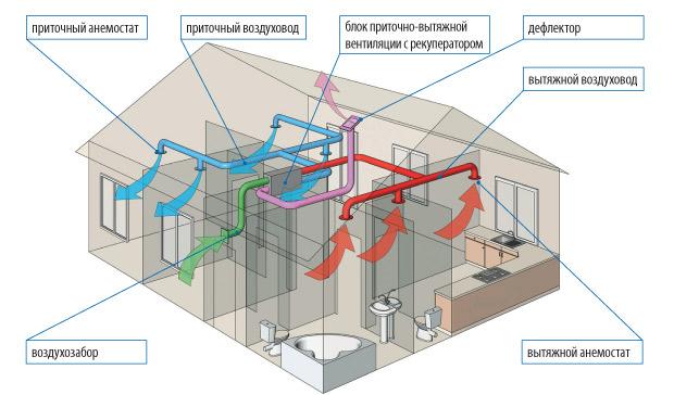 Shema-ventiljacija-v-