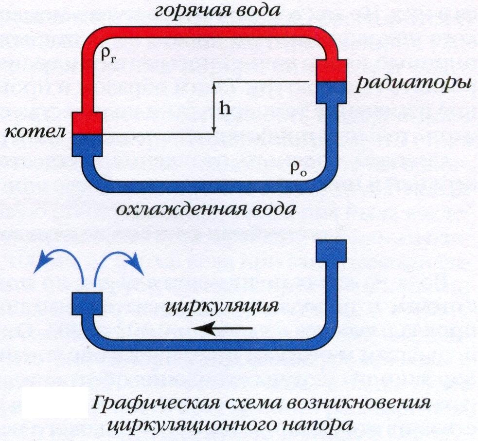 схема отопления на балкон