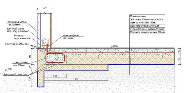 Фундамента отсекающая гидроизоляция