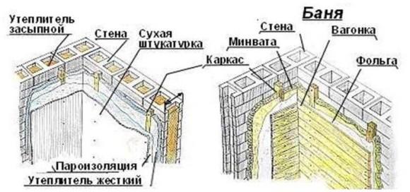 Строительство бани из блоков пошаговая инструкция