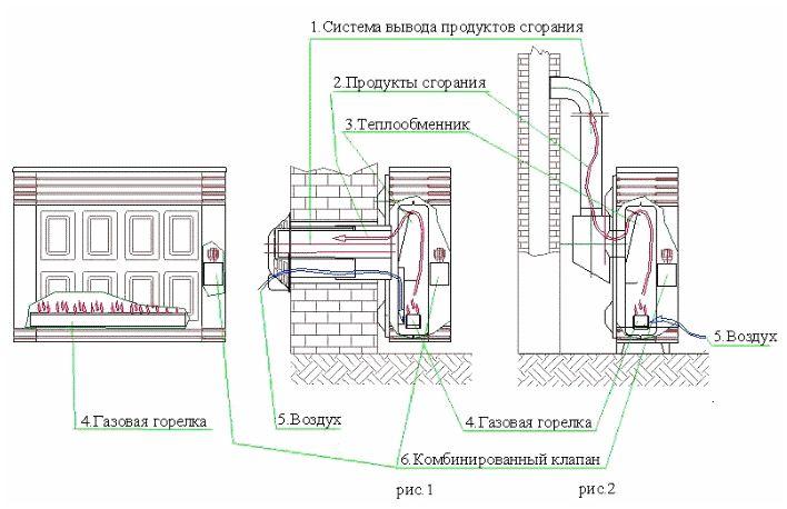 Устройство теплообменника газового конвектора конвекторные камины печи с теплообменником