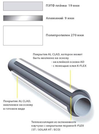 Гидроизоляции оборудование производства битумной