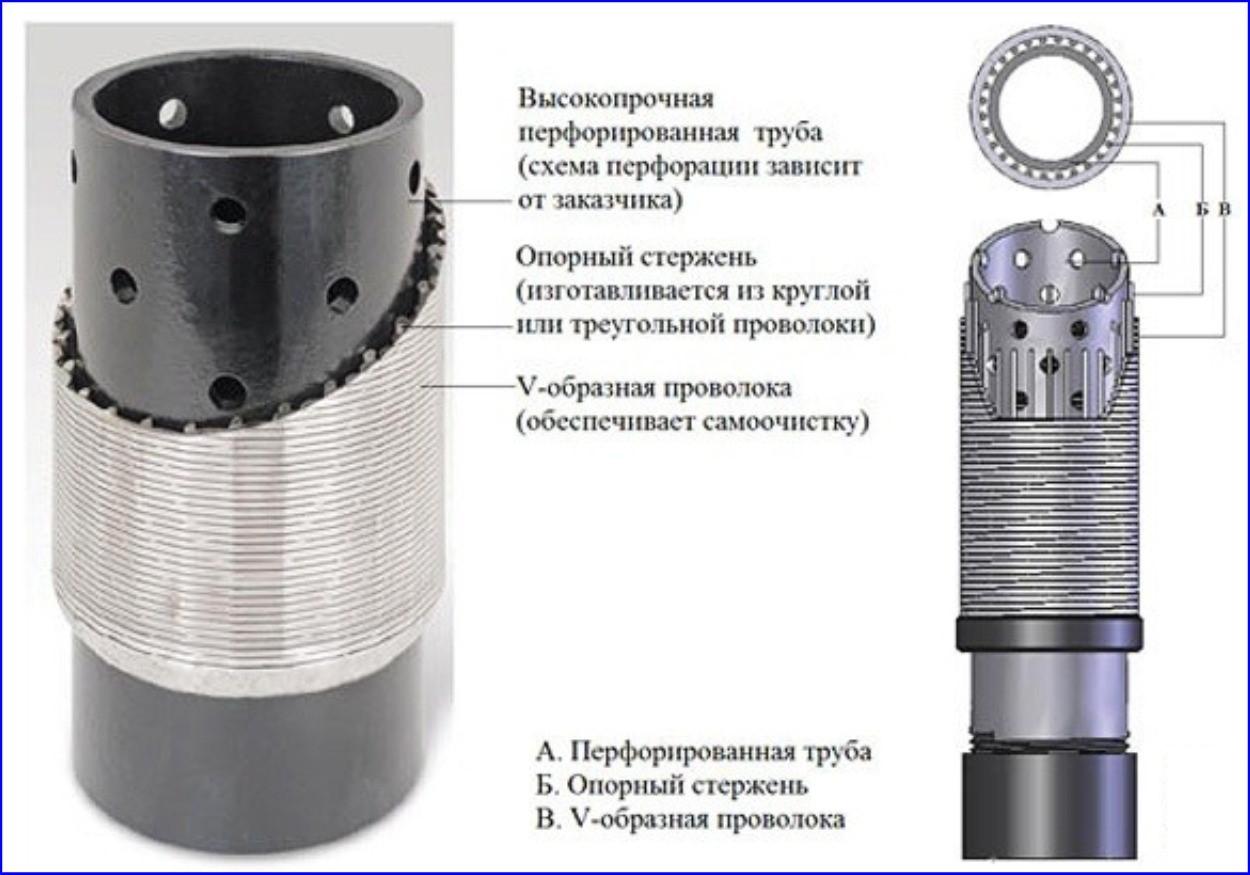 Проволочные фильтраторы для скважин.