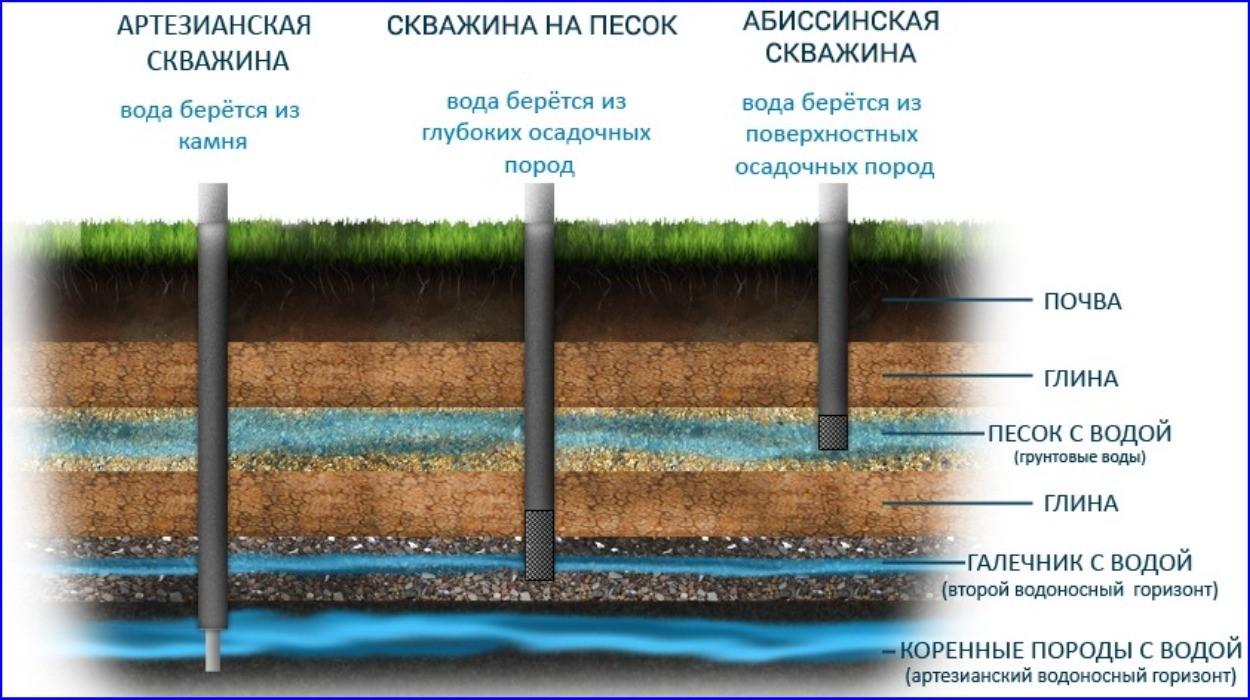 Виды скважинных источников.