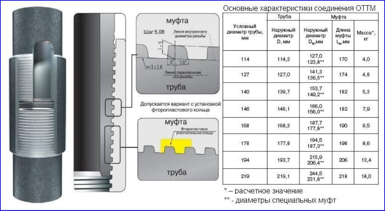 Профиль резьбы ОТТМ и типоразмеры металлической обсадки по ГОСТ 632-80.