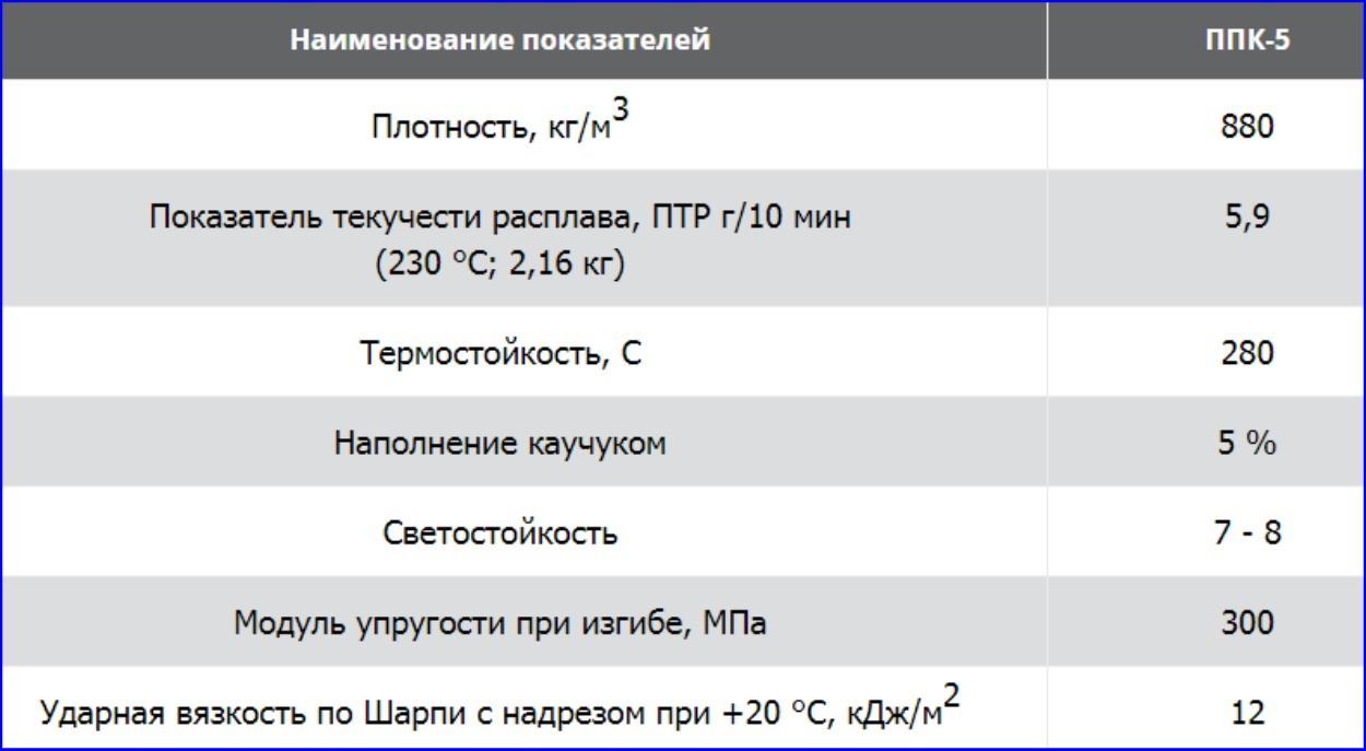 Характеристики МПП.