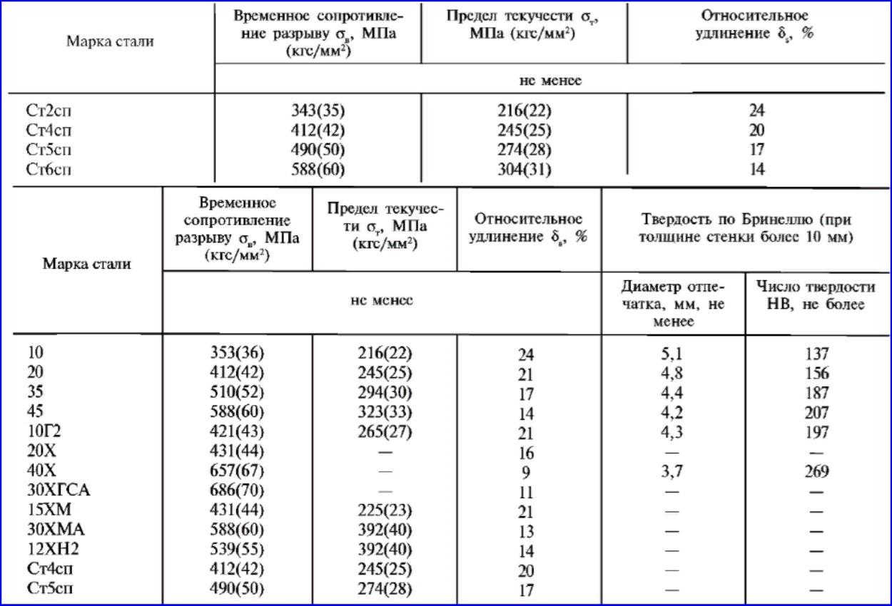Материалы изготовления стальных труб и их физические характеристики по ГОСТ 8731-74.